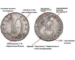 Таврические монеты
